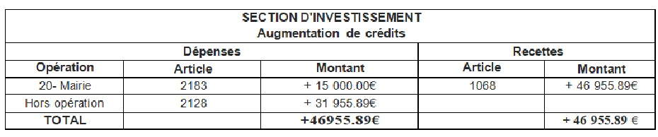 section invest augm credi